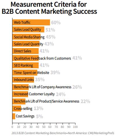 b2b-content-marketing-measurements
